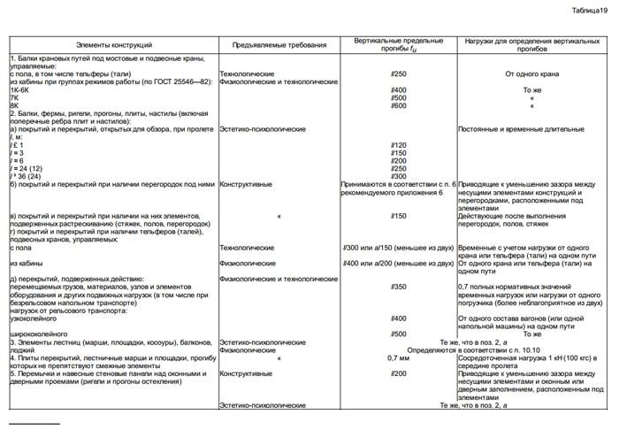 Швеллер таблицы размеров согласно ГОСТ  Мастерим для